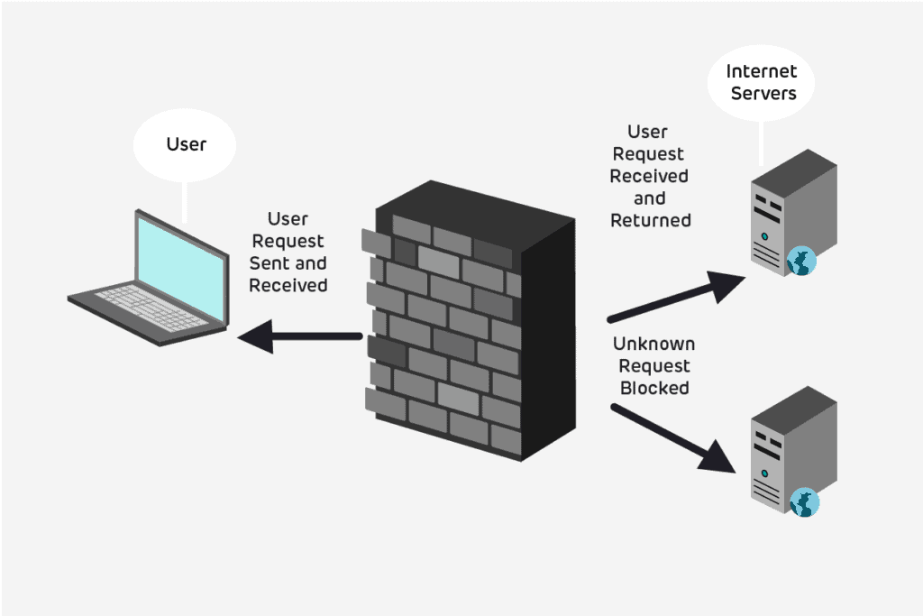 How does firewalls works?